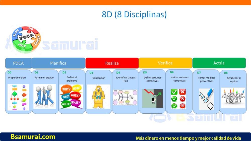 8D (8 Disciplinas)