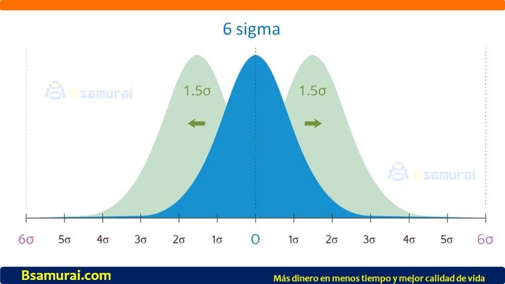 Que es 6 sigma